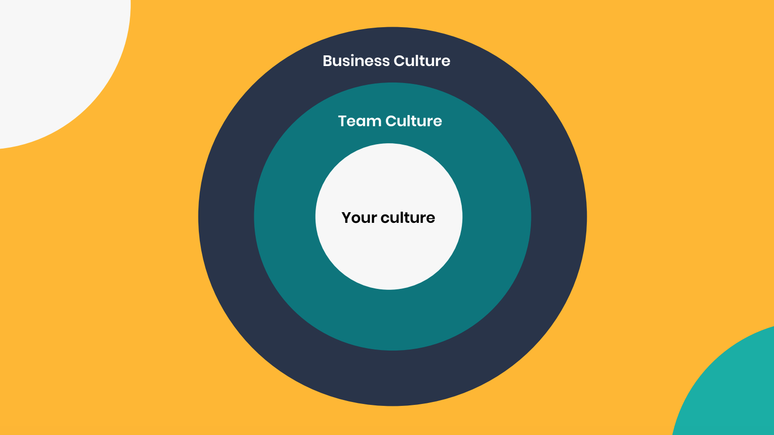 Your culture sits in the middle, you then fit into your team and your team fits into your business.